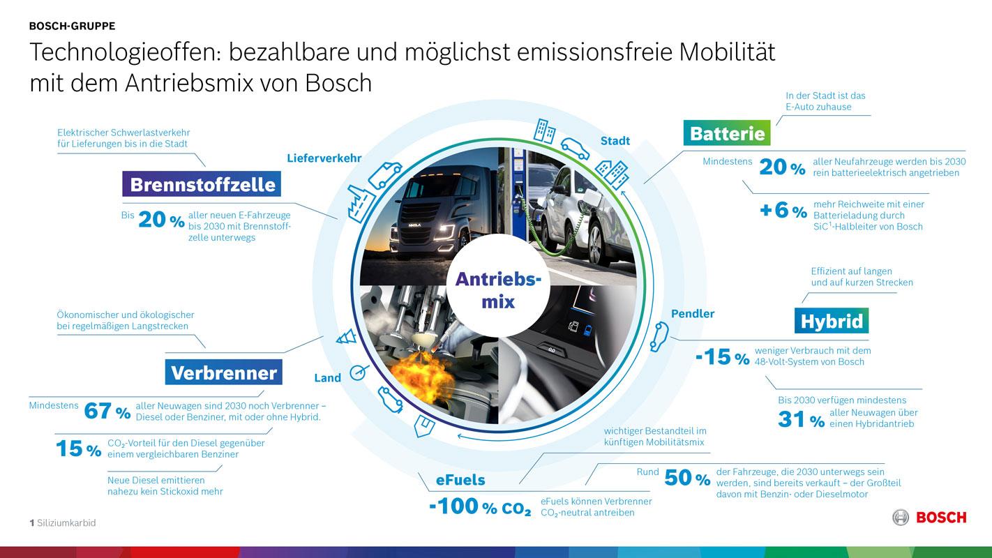 Bosch-Antriebsmix