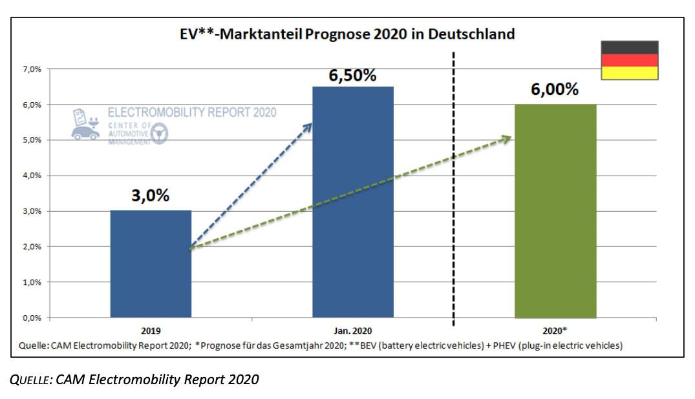 Marktanteile-Elektro-Pkw-Deutschland-2019-2020