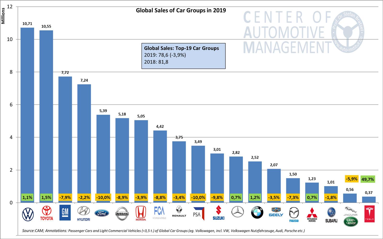 Sales-OEM-Groups-2019