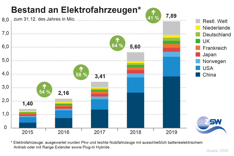 ZSW_Bestand-E-Mobilitaet_2020_de
