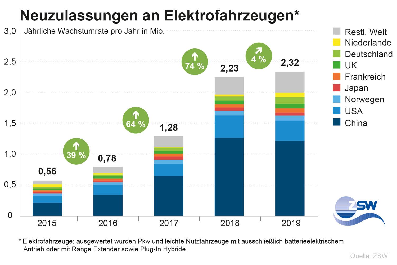 ZSW_Bestand-E-Mobilitaet_Neuzulassung_2020_de