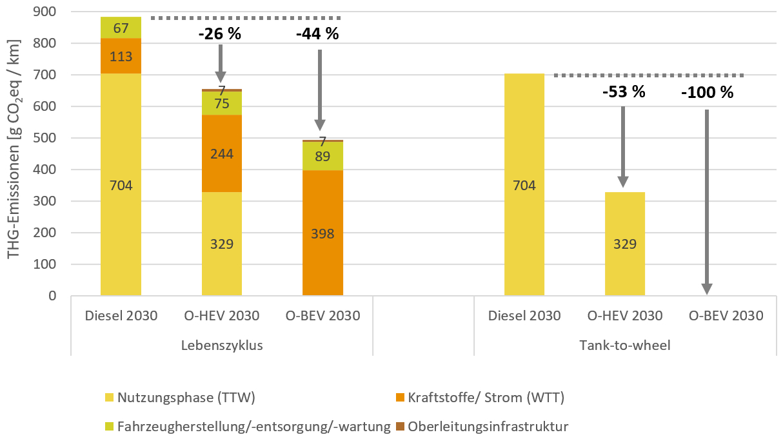 CO2-Bilanz-O-Lkw