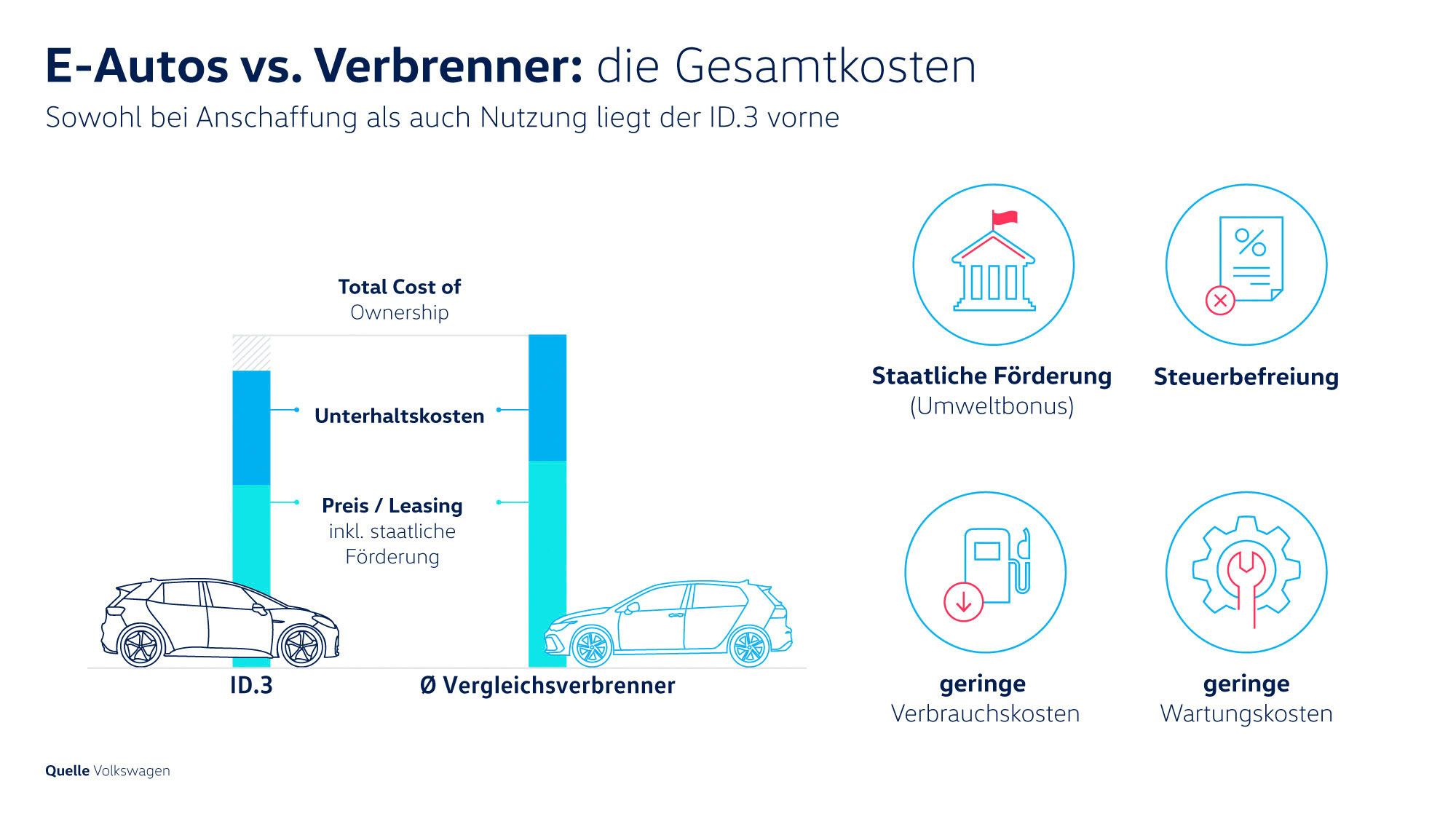 Gesamtkosten-Elektroautos-vs-Verbrenner