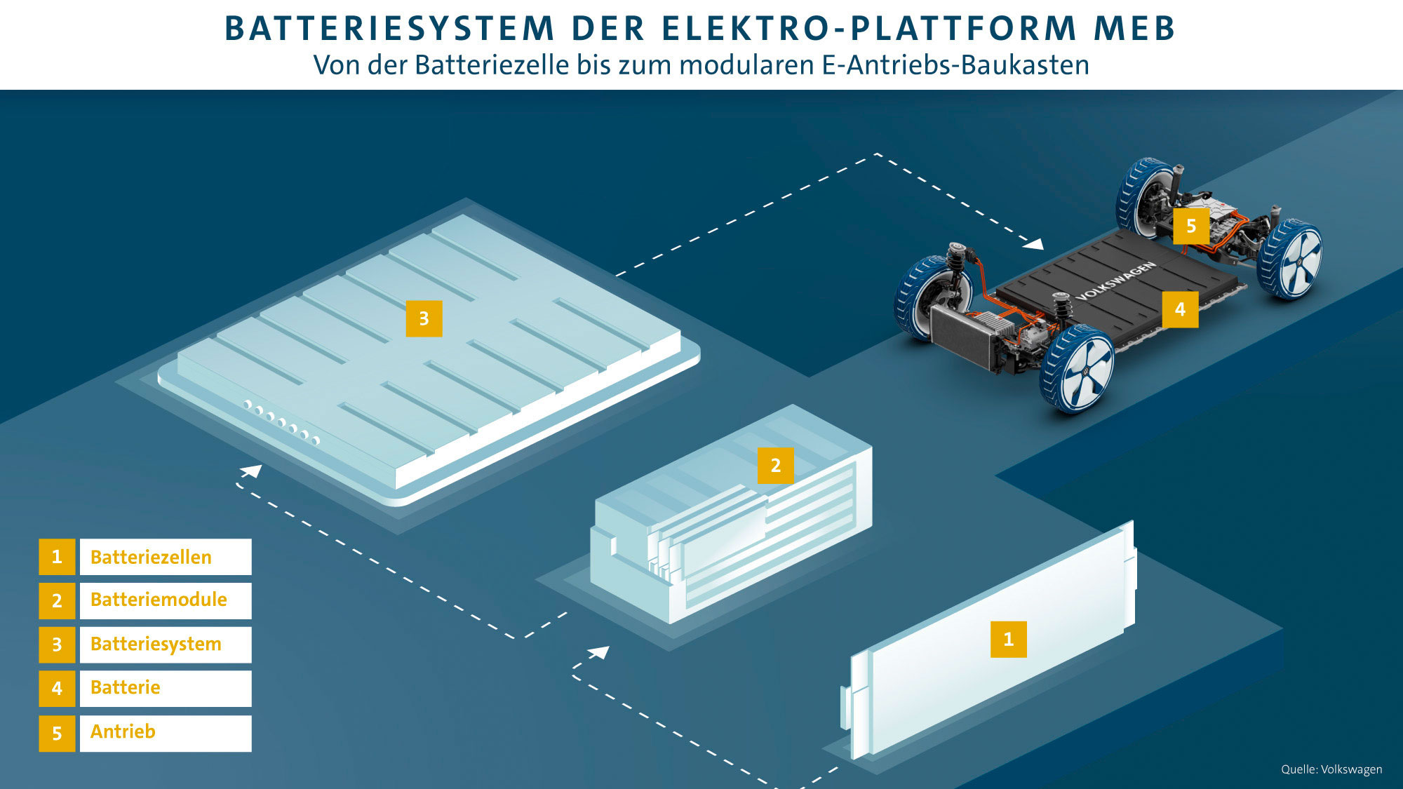 VW-MEB-Batterie-Aufbau