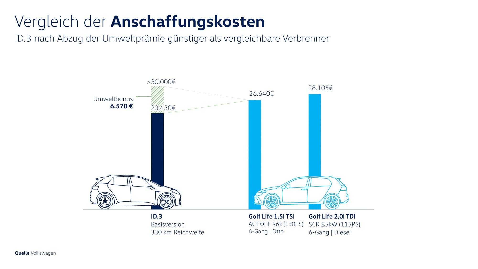 Vergleich-der-Anschaffungskosten