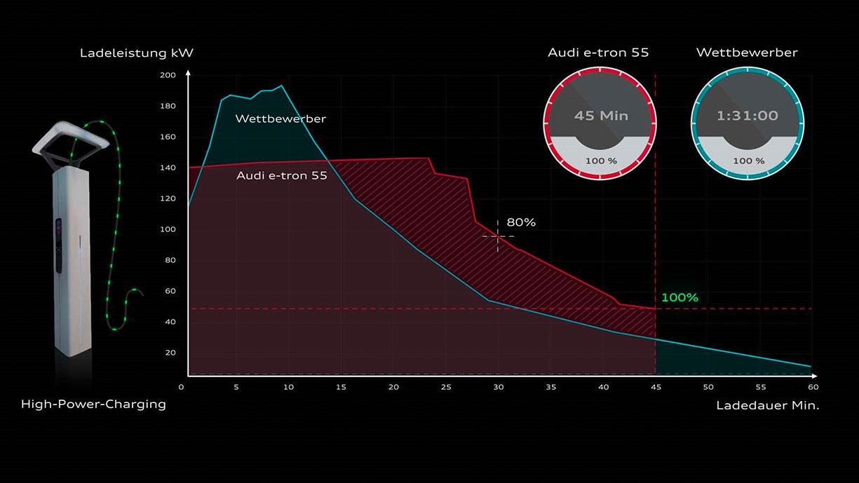 Audi-e-tron-Ladeleistung-Ladekurve-4