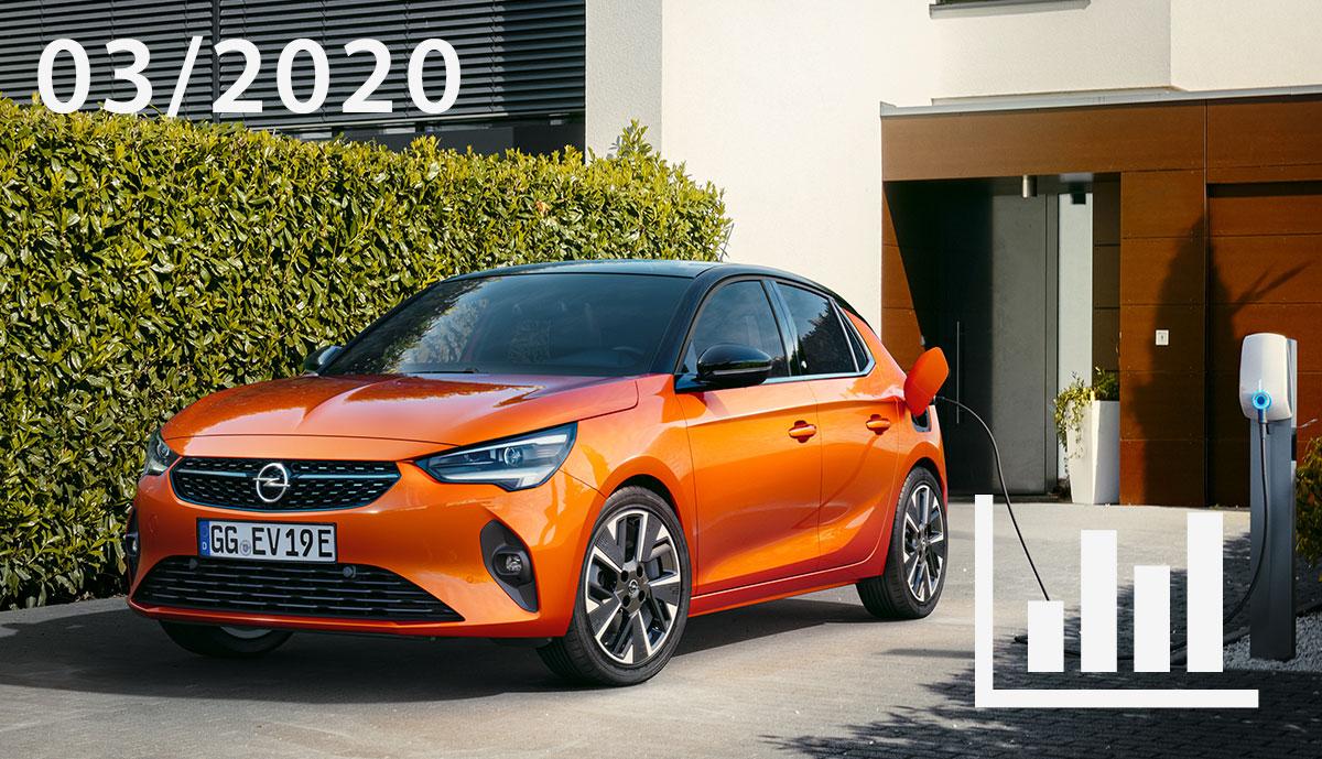 Elektroauto- & Hybridauto-Zulassungen März 2020