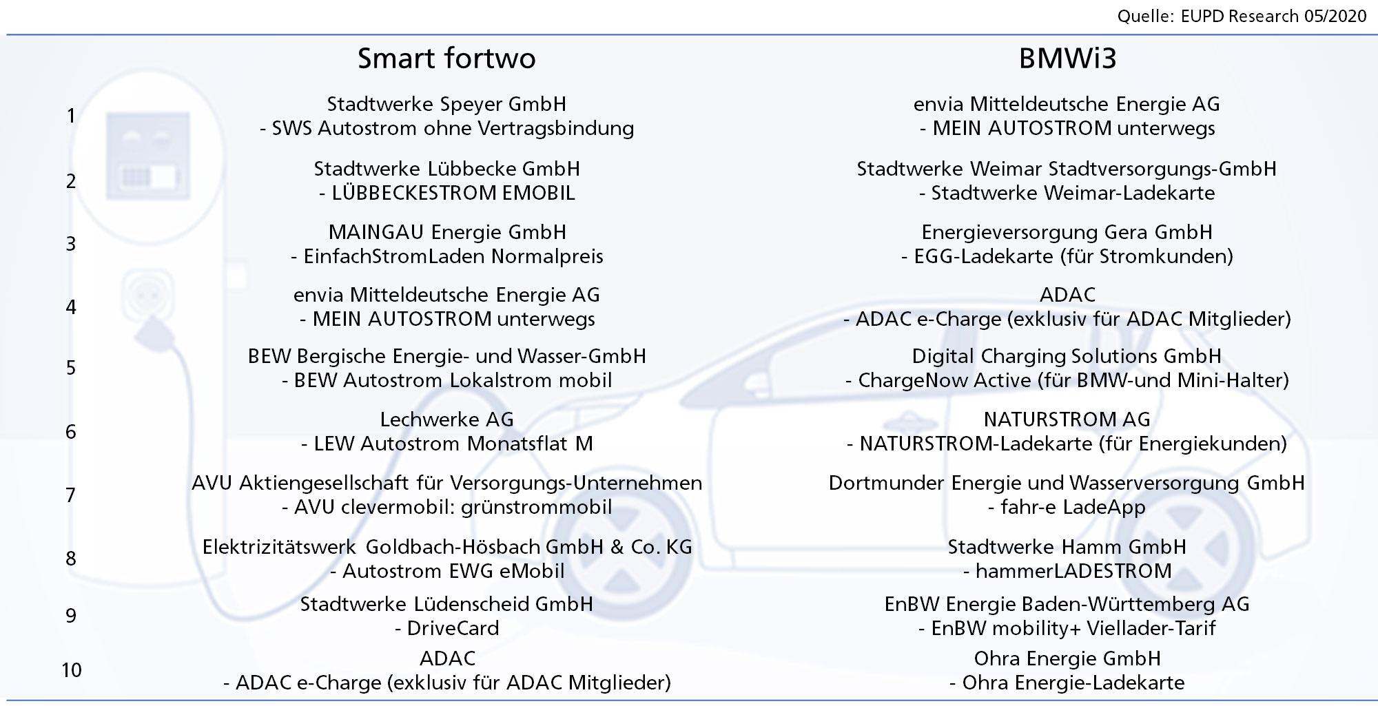 Elektroauto-Ladetarife-2020-Empfehlung-2