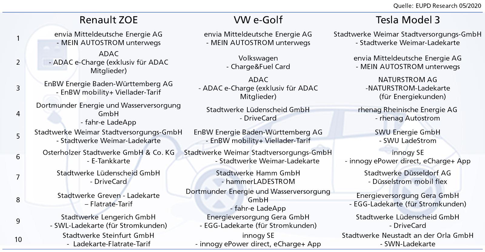 Elektroauto-Ladetarife-2020-Empfehlung