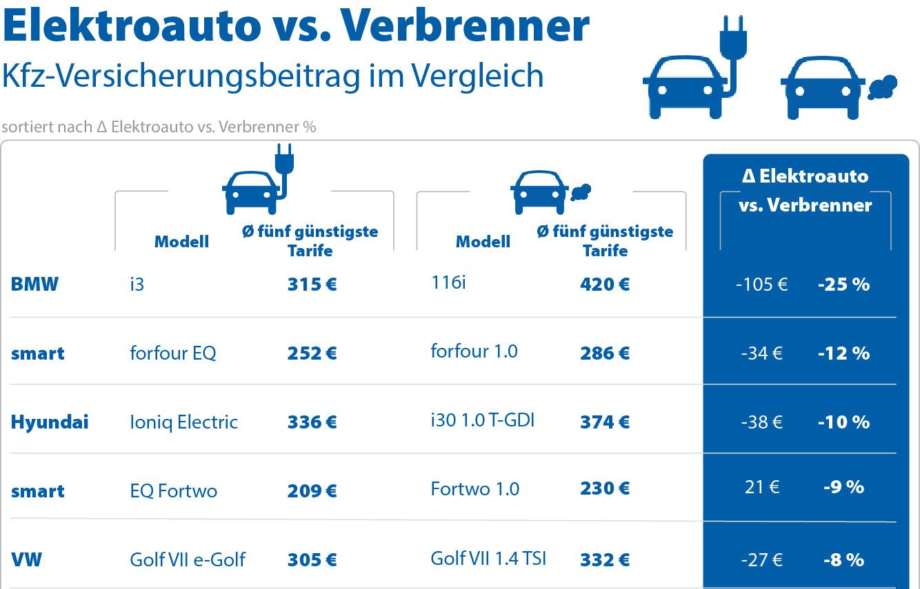 Kfz-Versicherung-Elektroauto-Verleich-Verbrenner