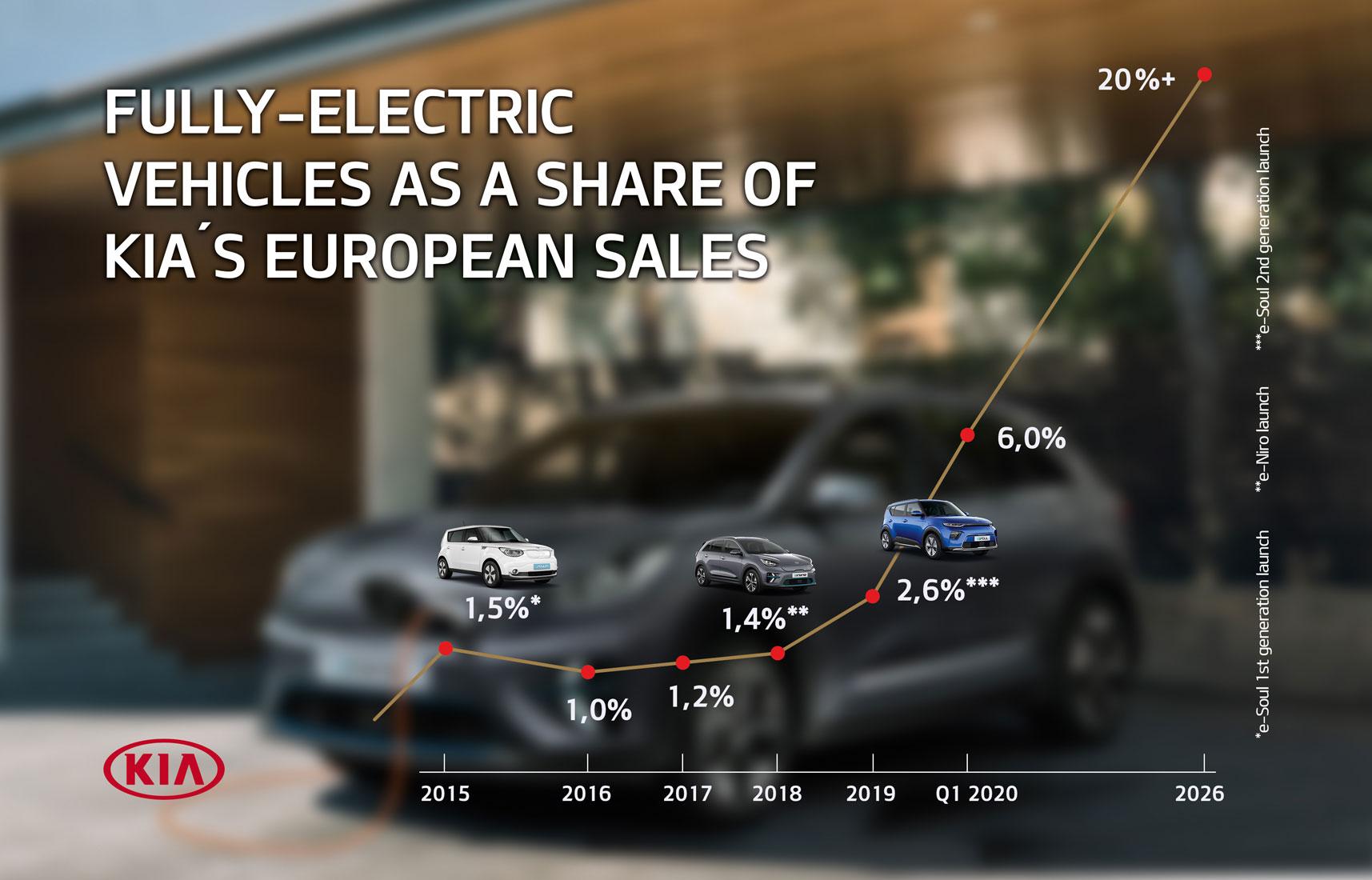 Kia-Elektroauto-Anteil-Europa