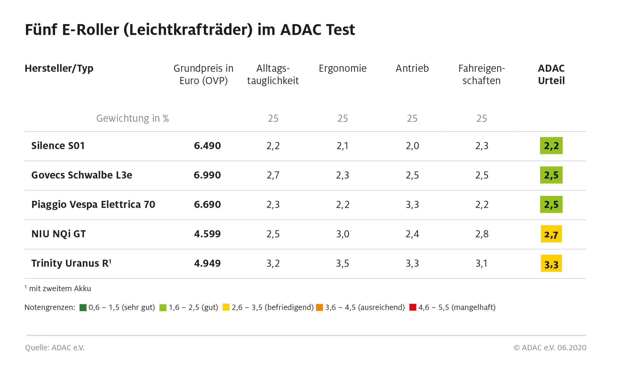 ADAC-Elektro-Roller-Test-2020-1
