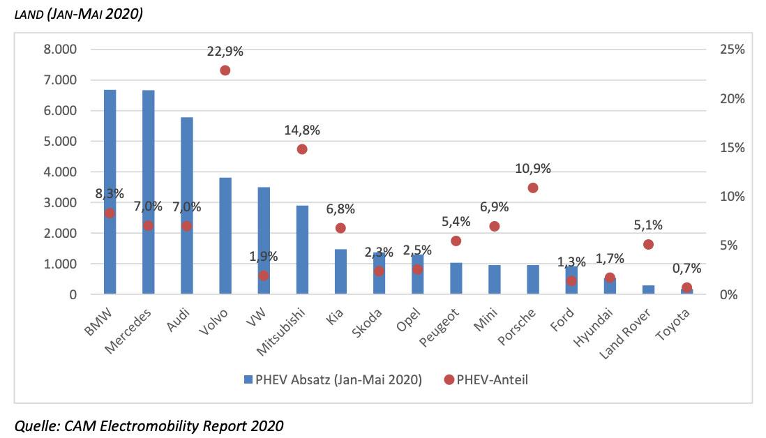 PHEV-Absatz-und-Anteil-Automarken-Neuzulassungen-Deutschland-Jan-Mai-2020