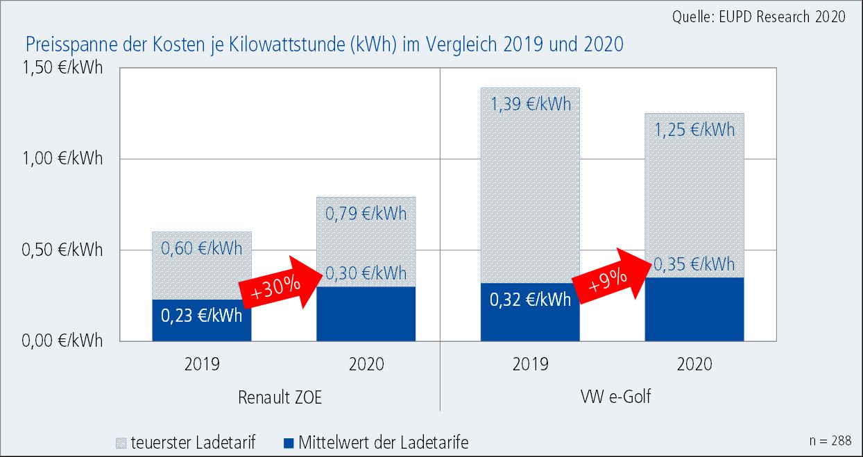 Preispanne kWh 2019-2020