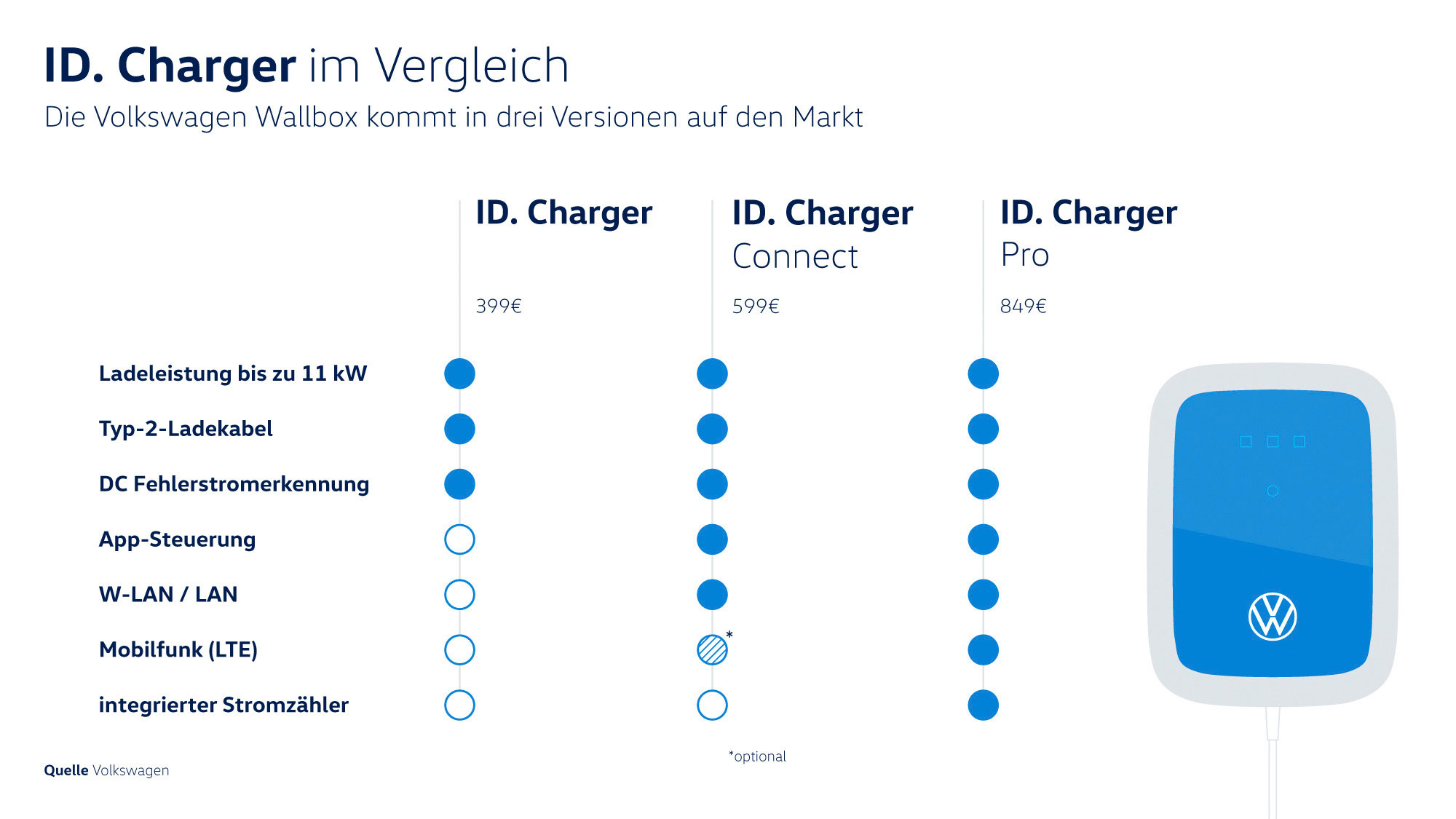 VW-ID-Charger-Vergleich