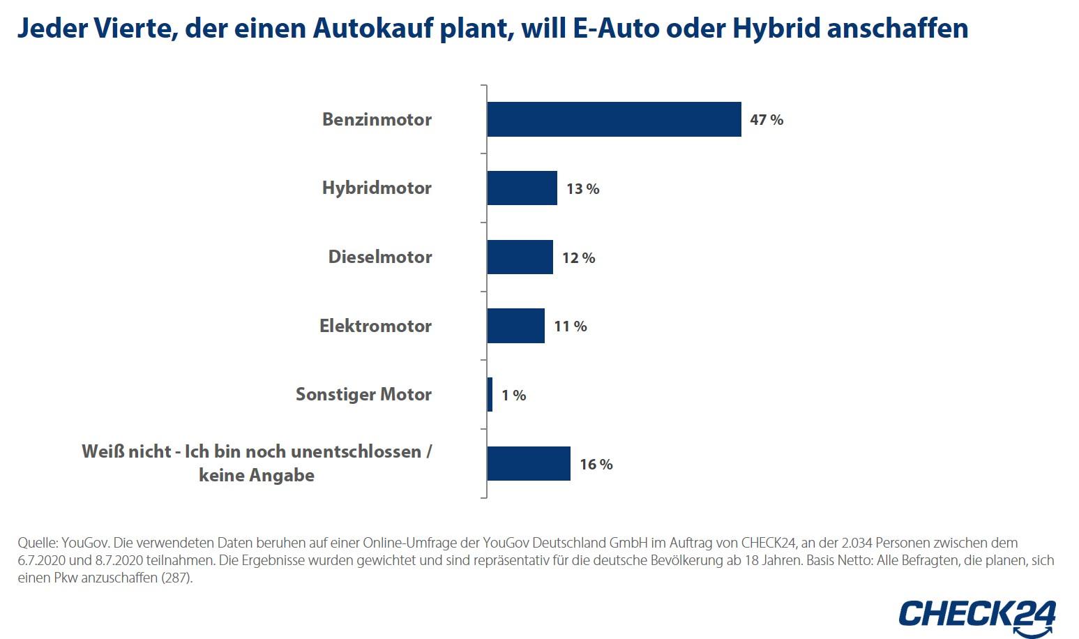 Autokauf: Interesse an Elektromobilität steigt