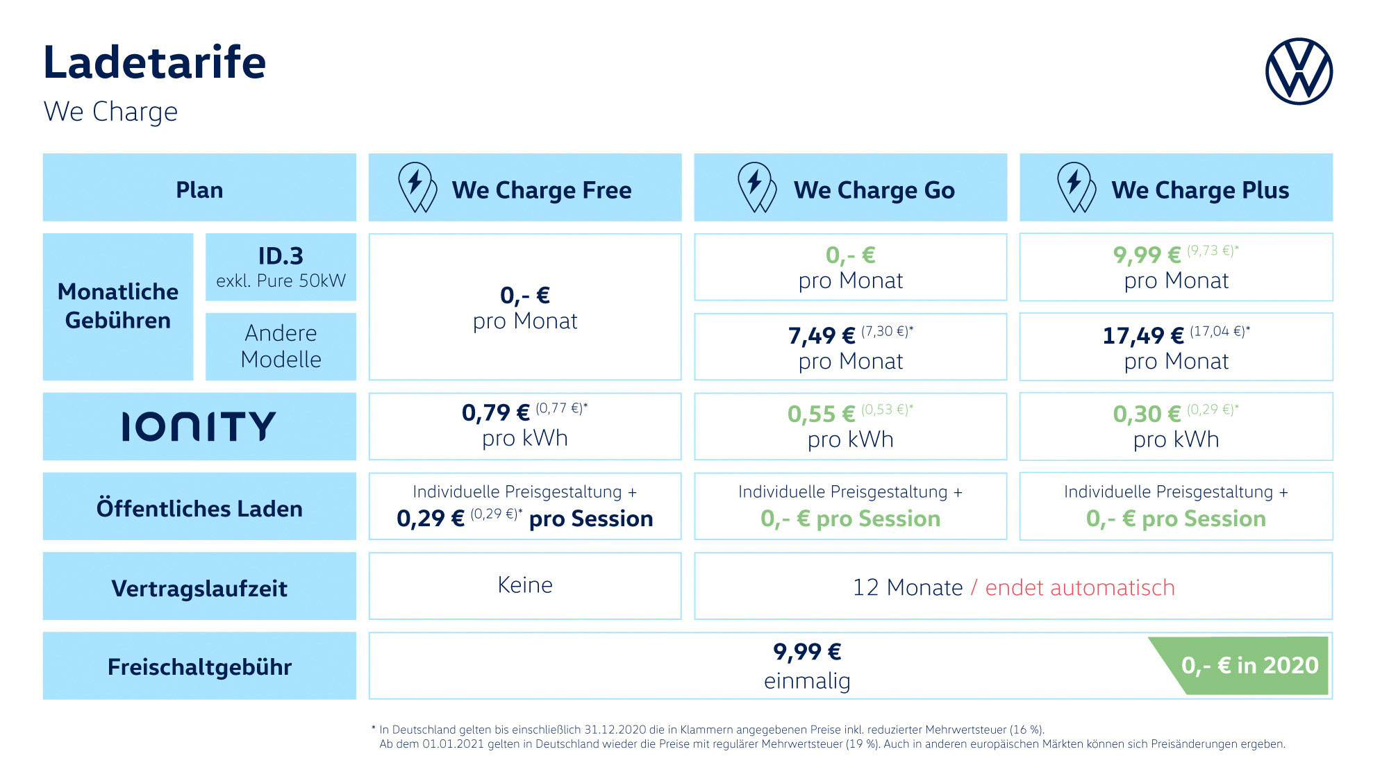 VW-We-Charge-Preise-Juli-2020