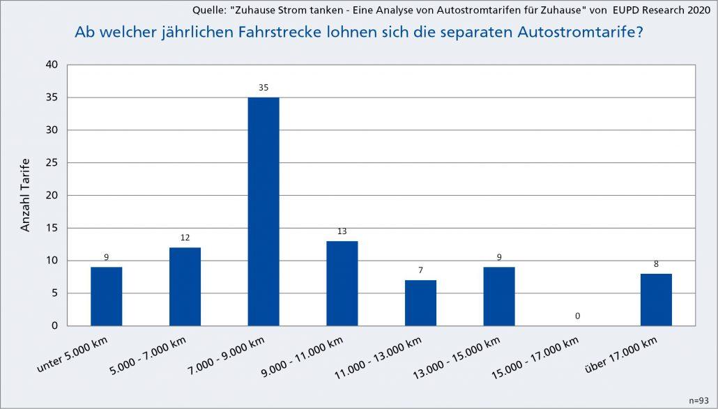 Autostromtarfe Auswertung 9-2020-1