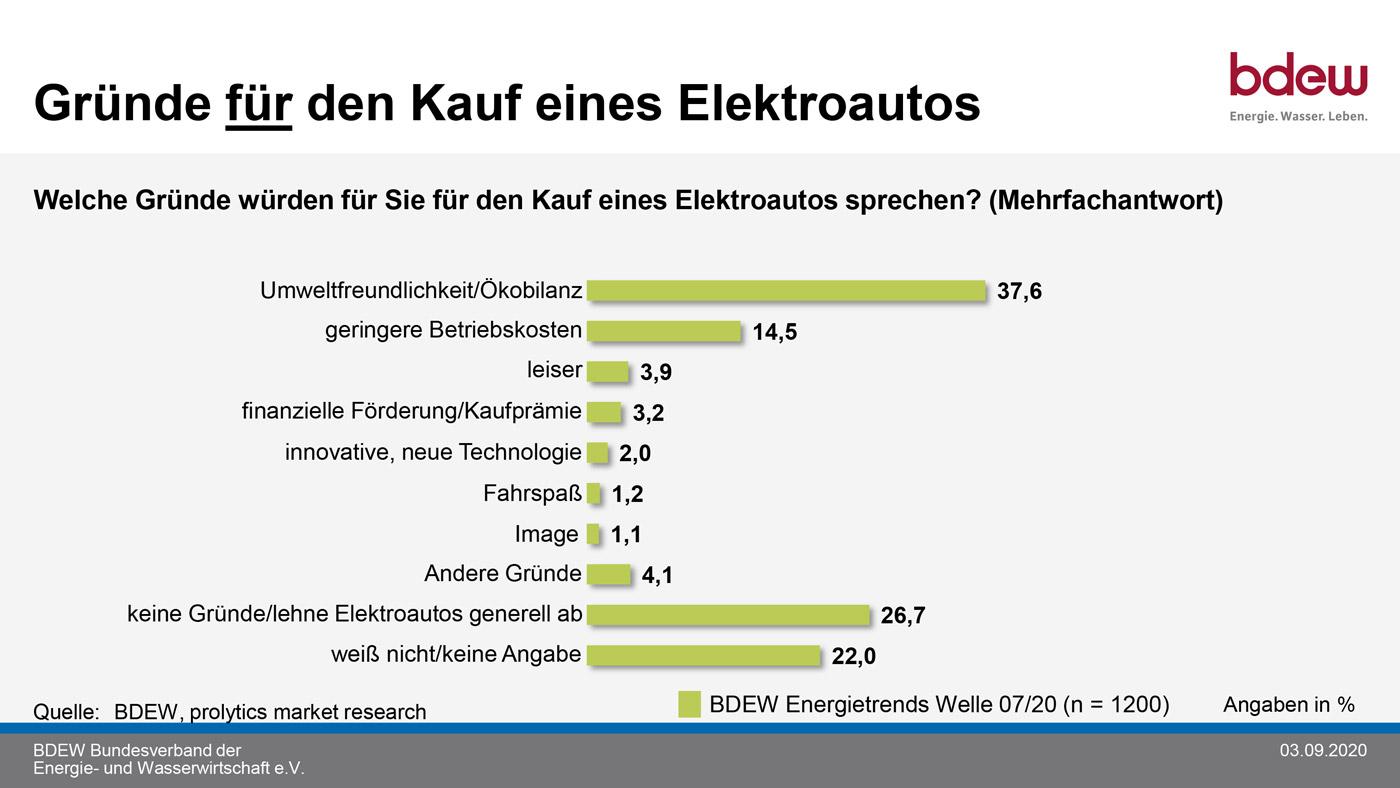 BDEW-Elektroauto-Umfrage
