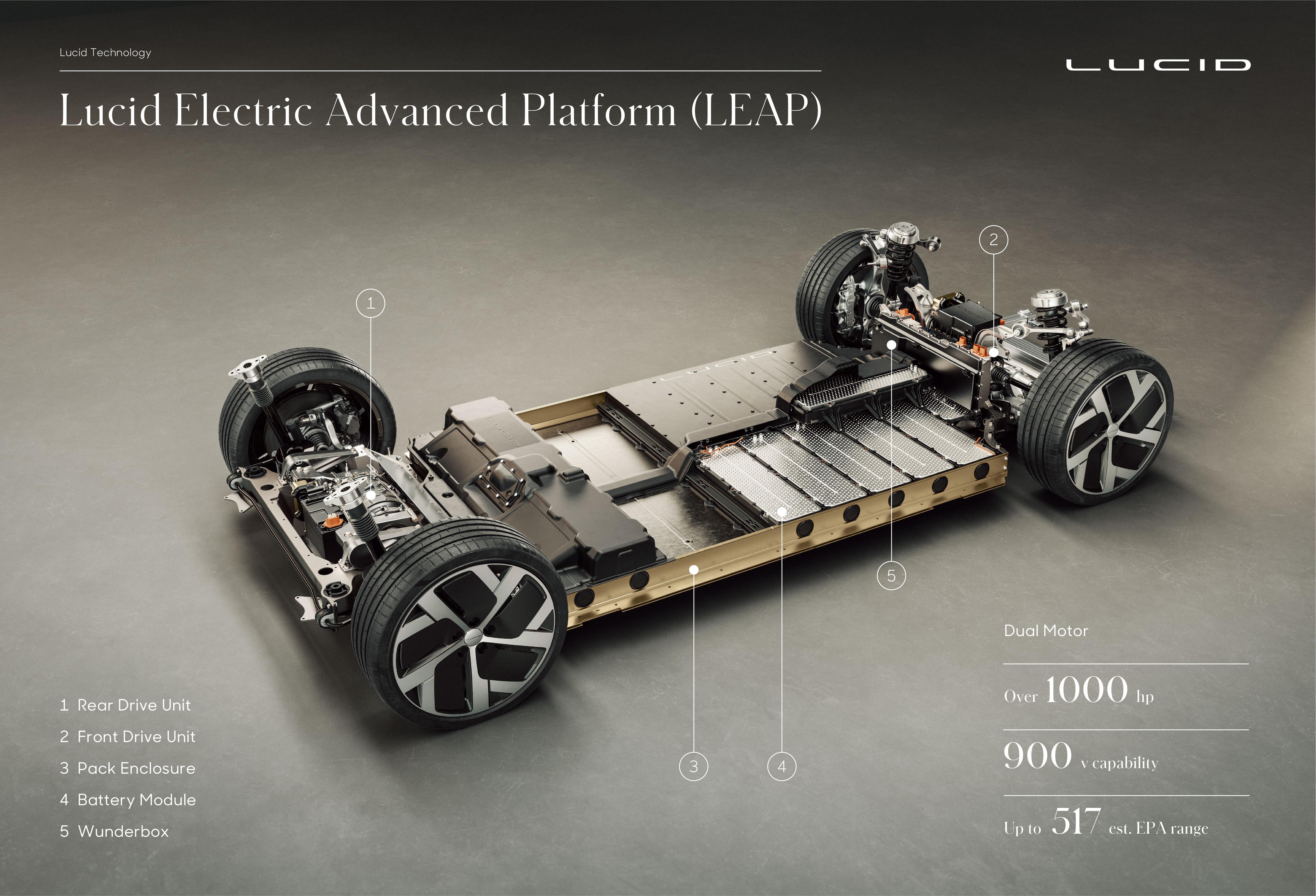 Lucid-Air-Antriebstechnik-Plattform