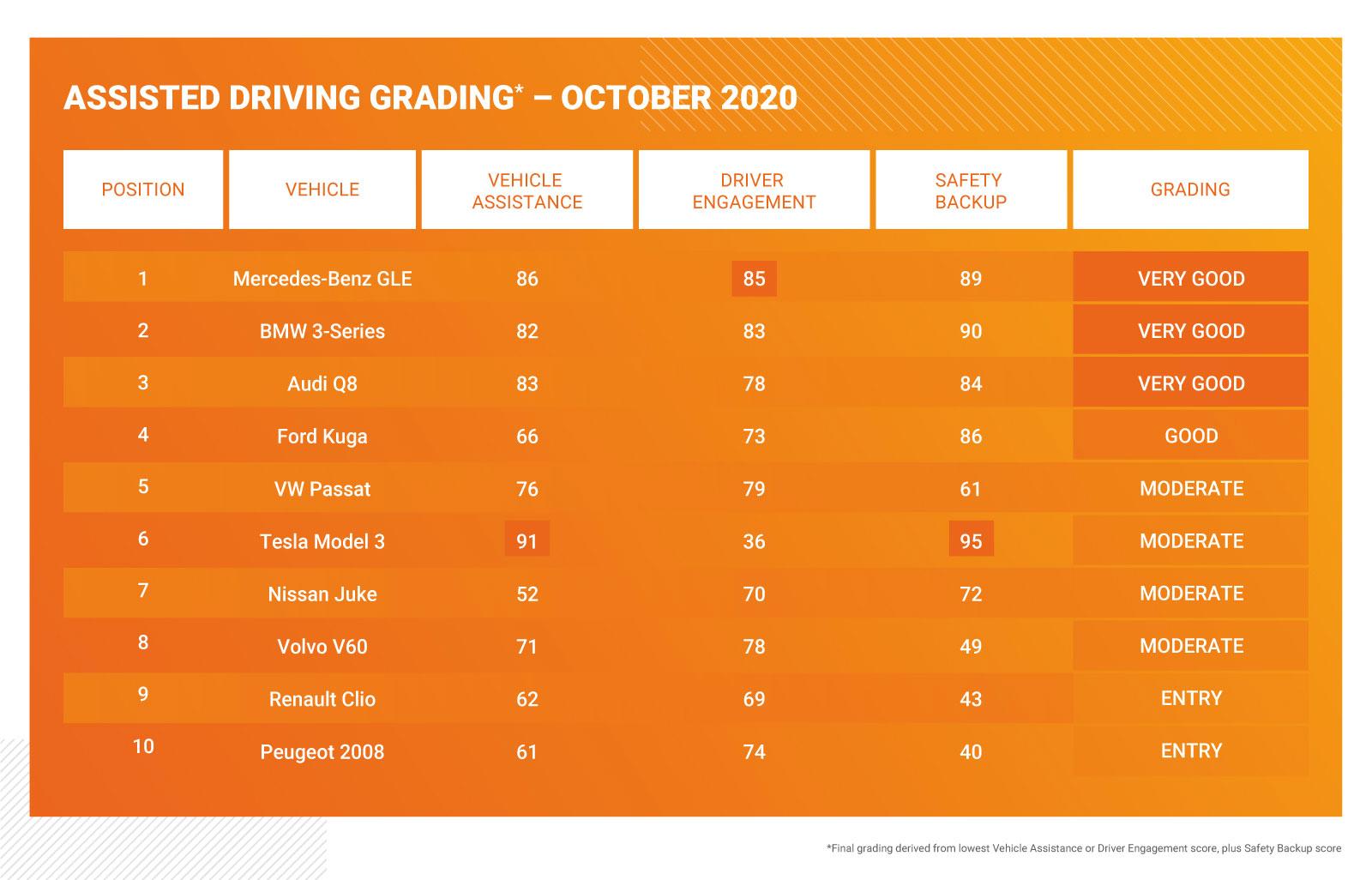 Euro-NCAP-TEst-Fahrerassistenzsyteme-2020