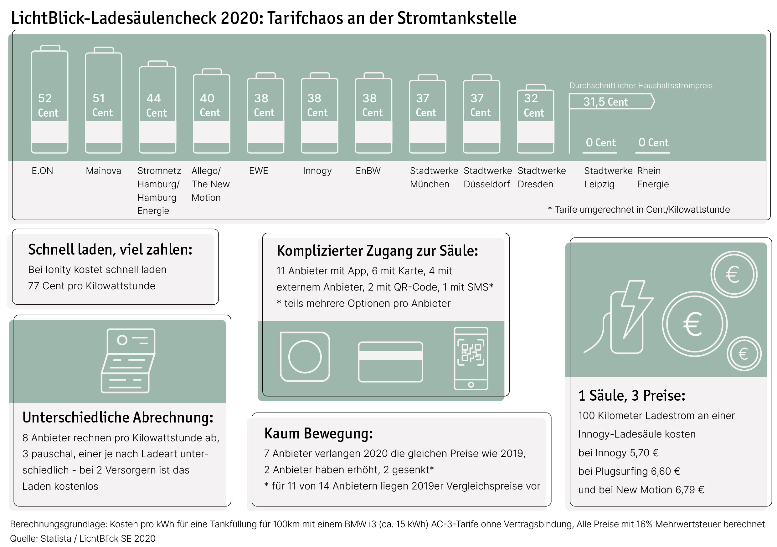 LichtBlick_Ladesaeulencheck-2020