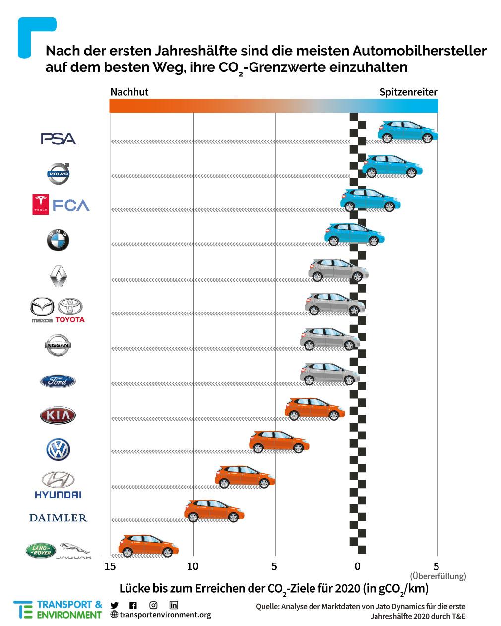 T&E-CO2-Autohersteller-1H2020