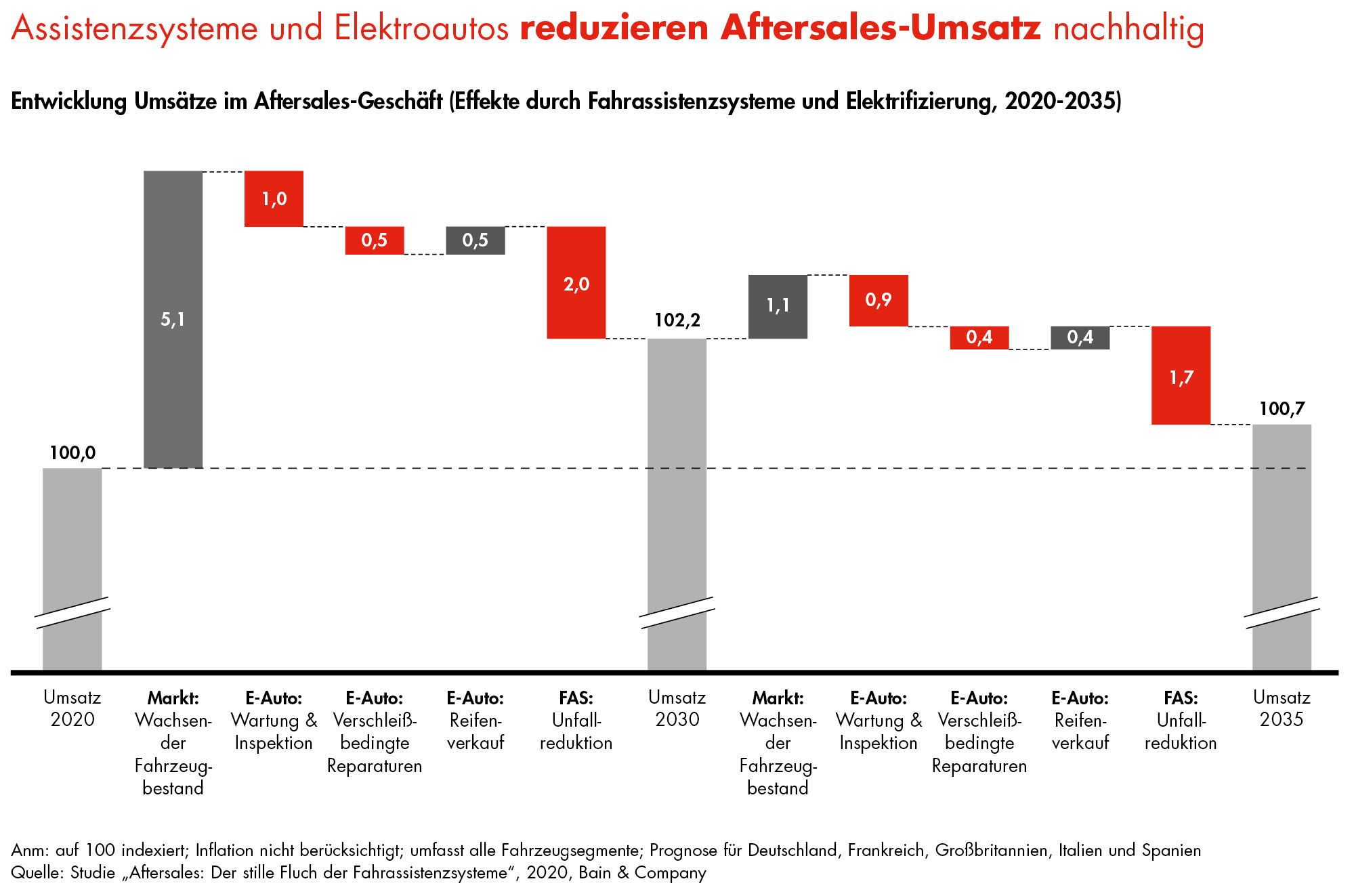 bain-auto-aftersales-2035