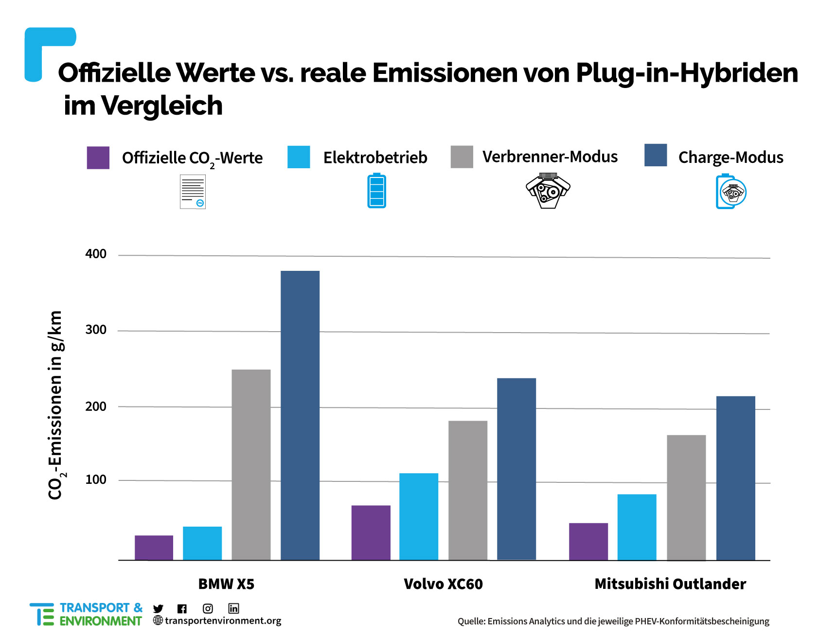 T&E-Test-Plug-in-Hybride