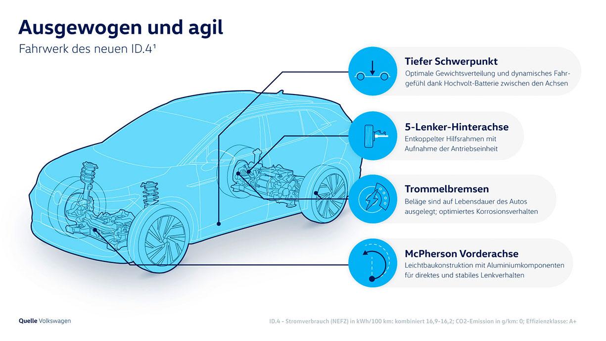 VW-ID4-Fahrwerk-1