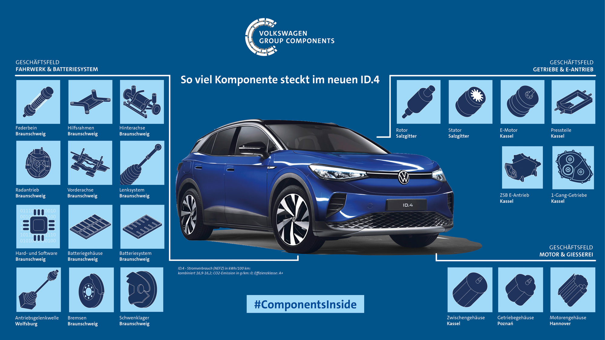 VW-ID4-Group-Compnents