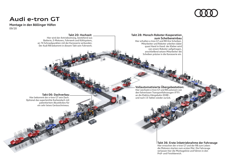 Audi-e-tron-GT-Produktion