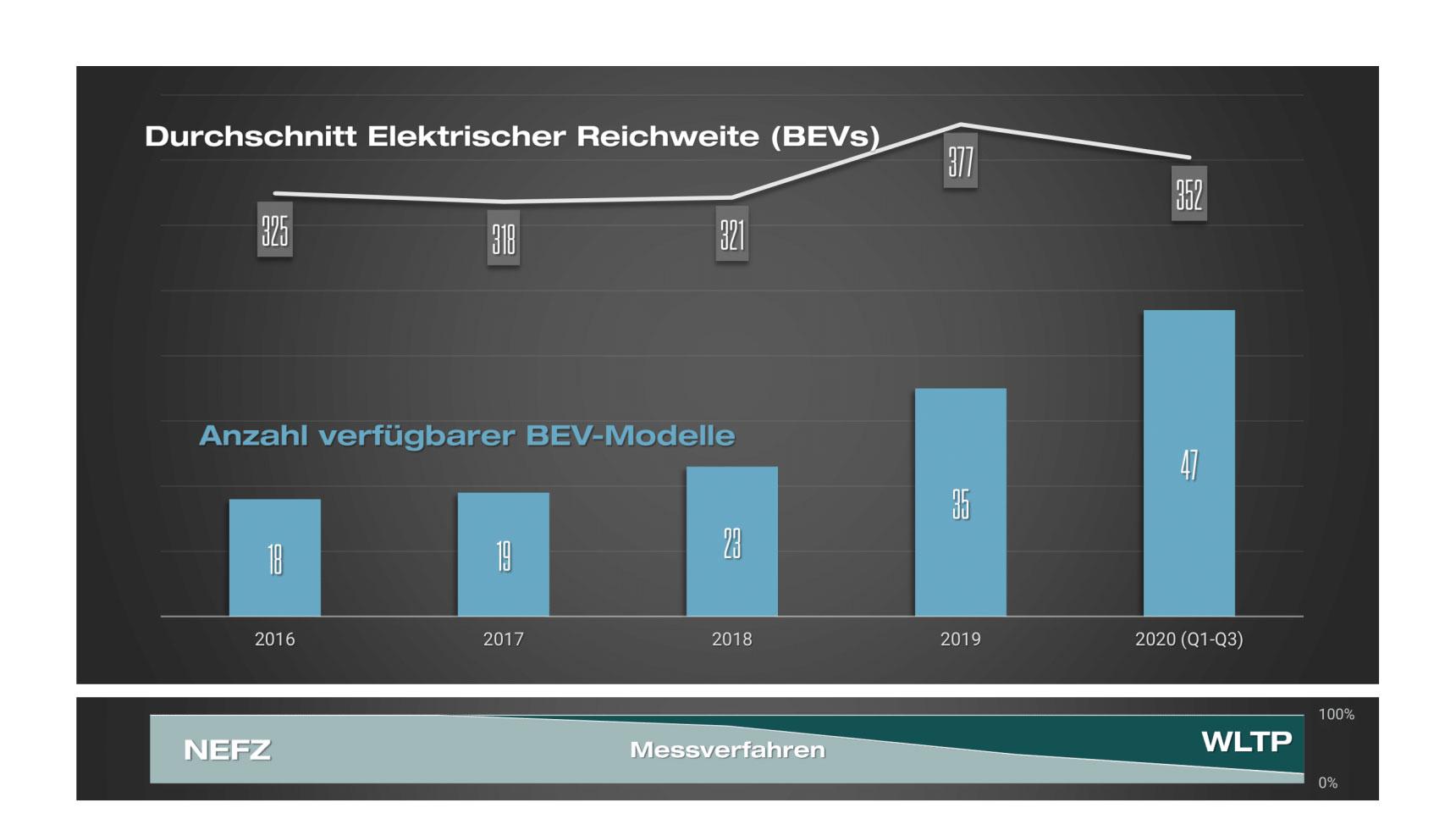 BEVs_Durchschnittliche-elektro-Reichweite-und-Verfuegbare-Modelle