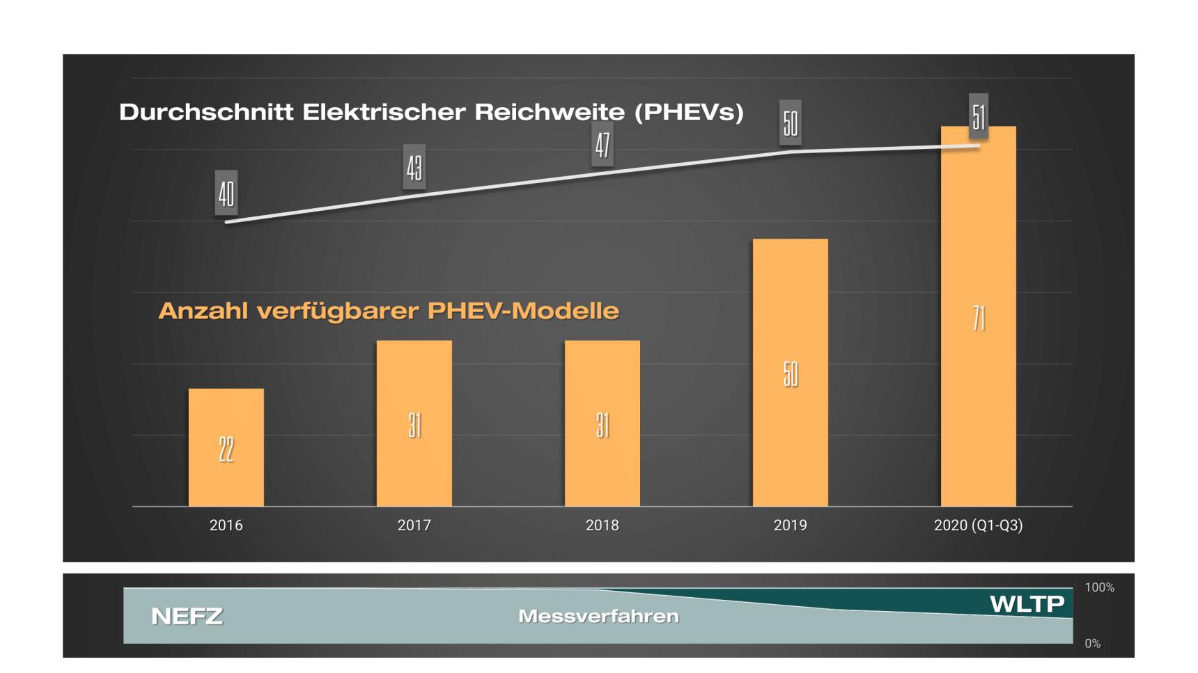 PHEV_Durchschnittliche-elektro-Reichweite-und-Verfuegbare-Modelle
