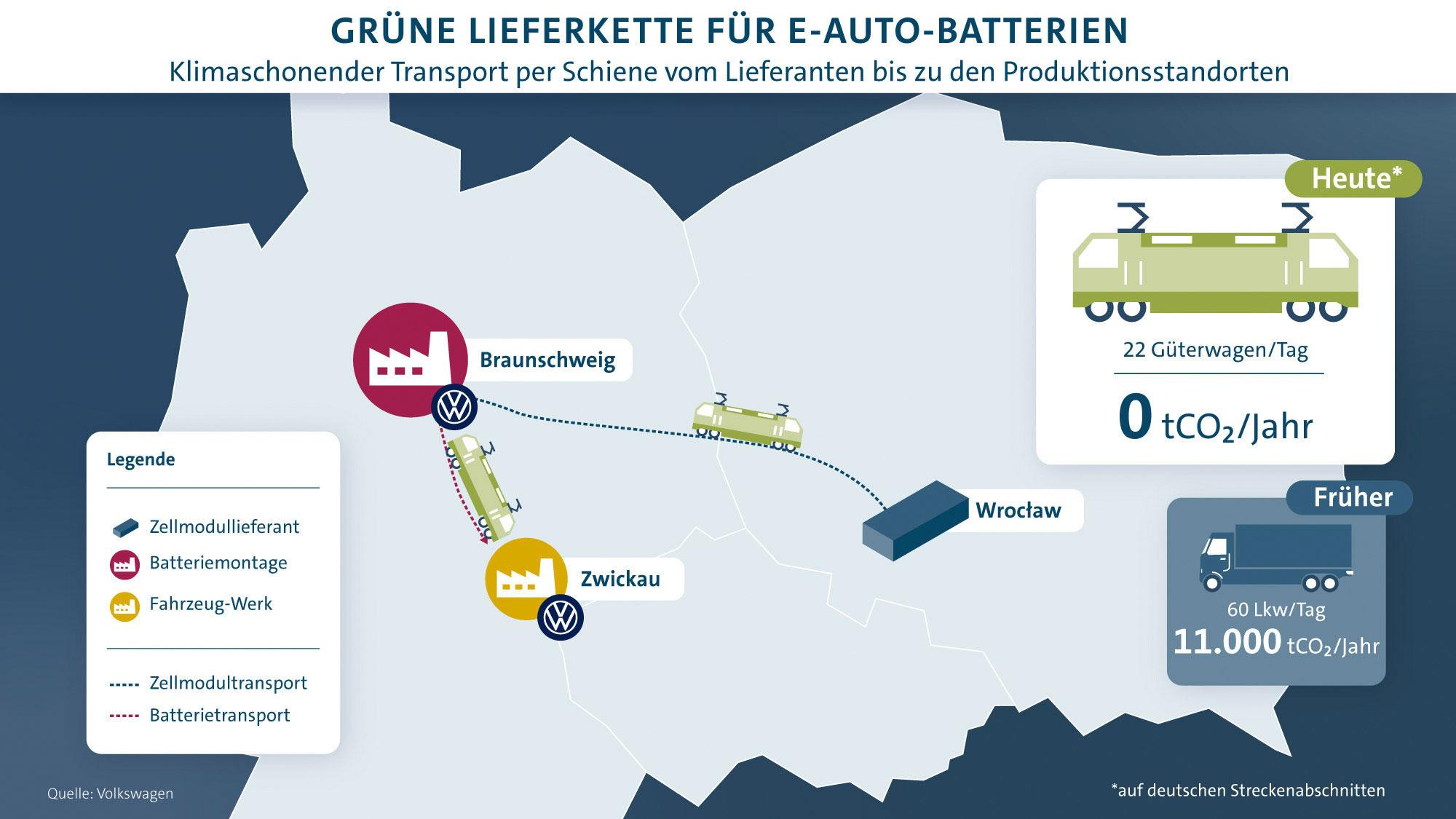 VW-Lieferkette-E-Auto-Batterien-Deutschland