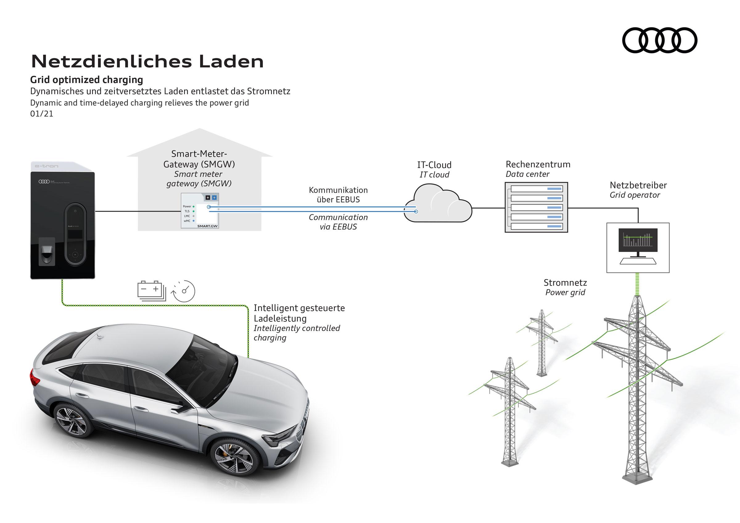 Audi-netzdienliches-Laden