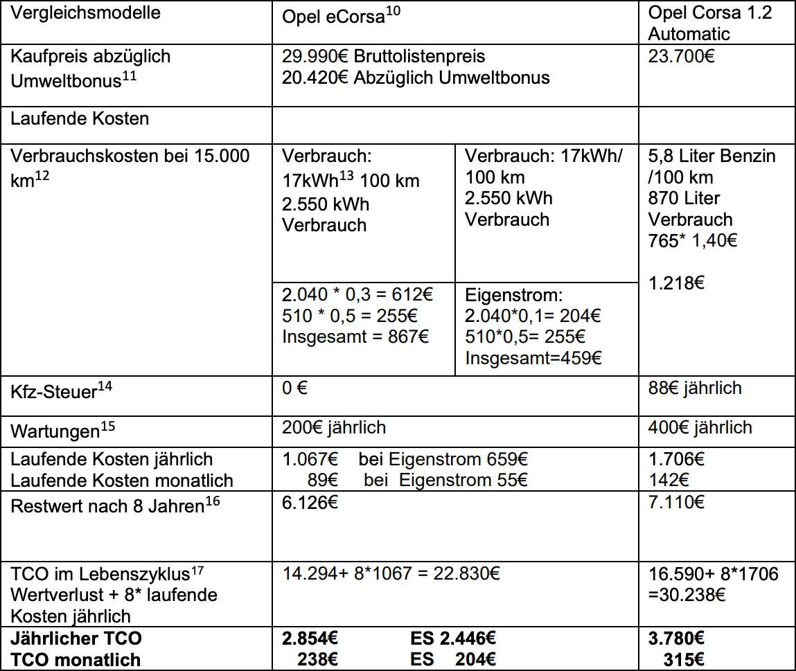 BEM-E-Auto-Kostenvergleich-Opel-Corsa