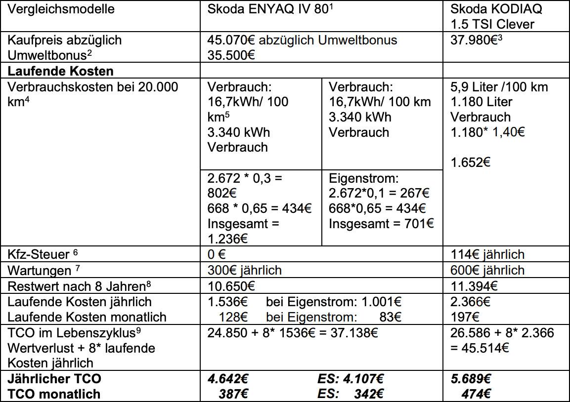 BEM-E-Auto-Kostenvergleich-Skoda-Enyaq