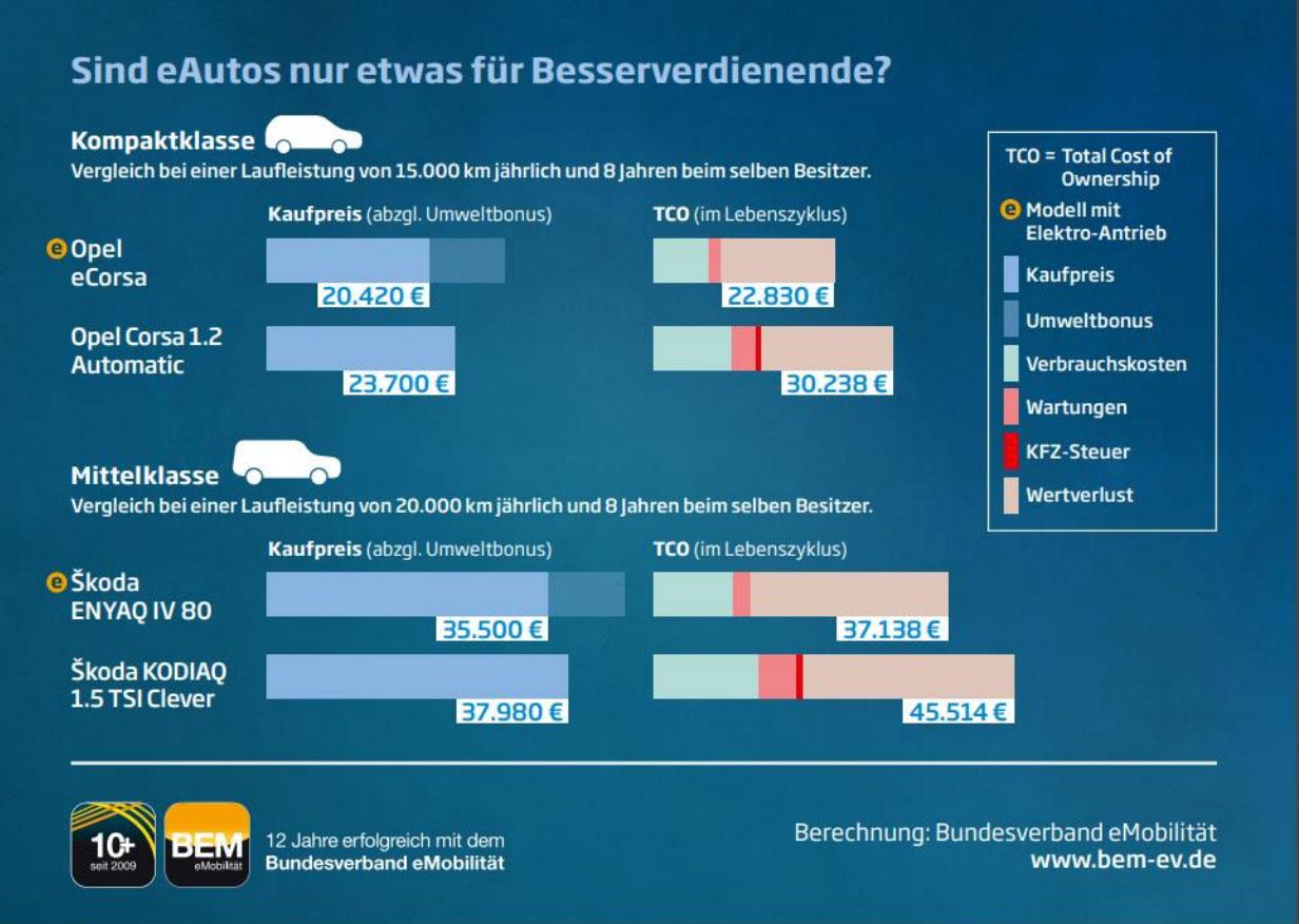 BEM-E-Auto-Kostenvergleich
