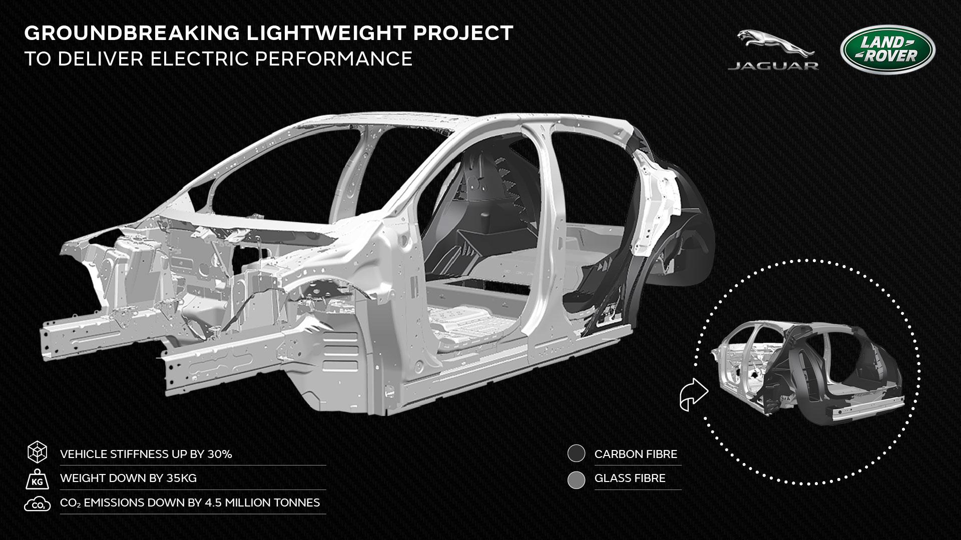 Jaguar-Land-Rover-Tucana-Leichtbau