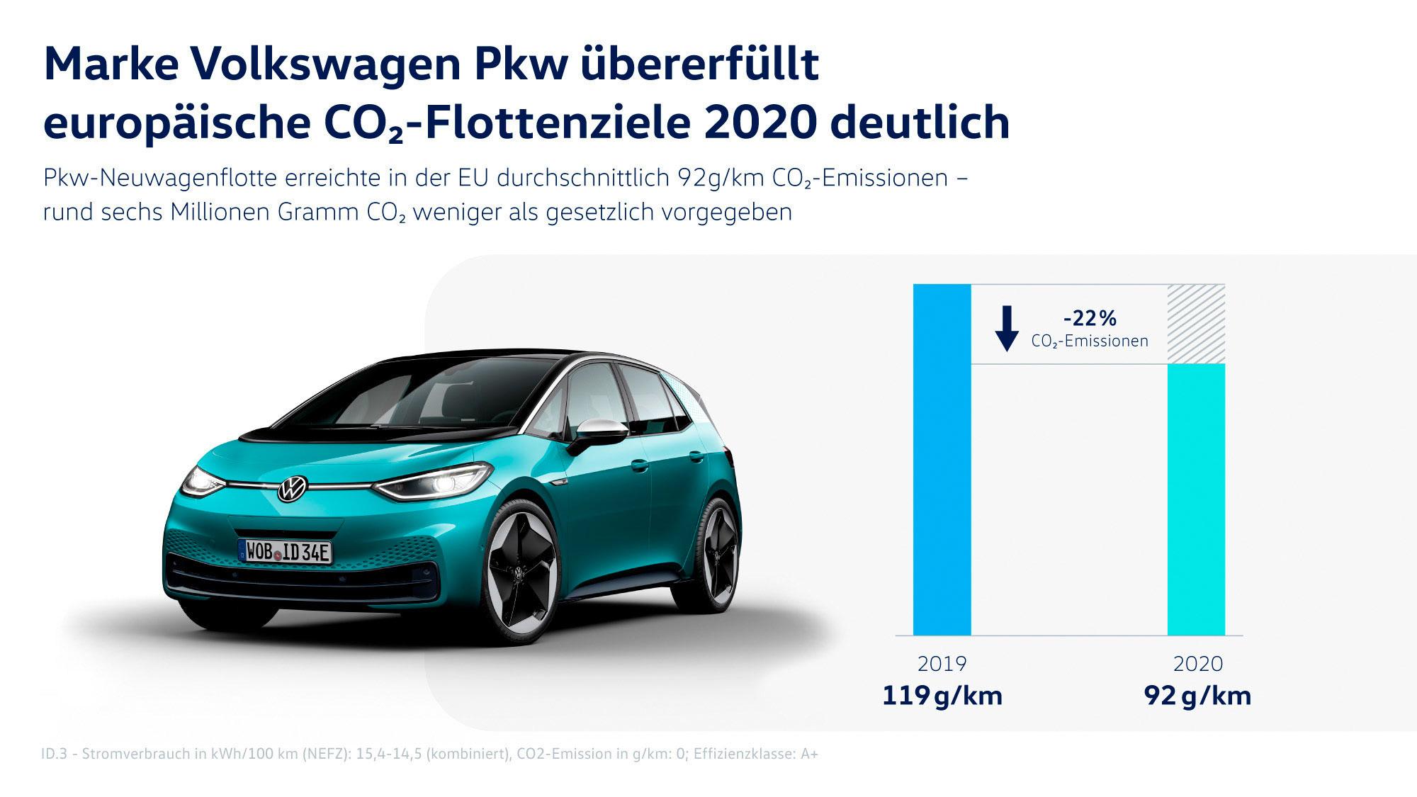 VW-CO2-2020