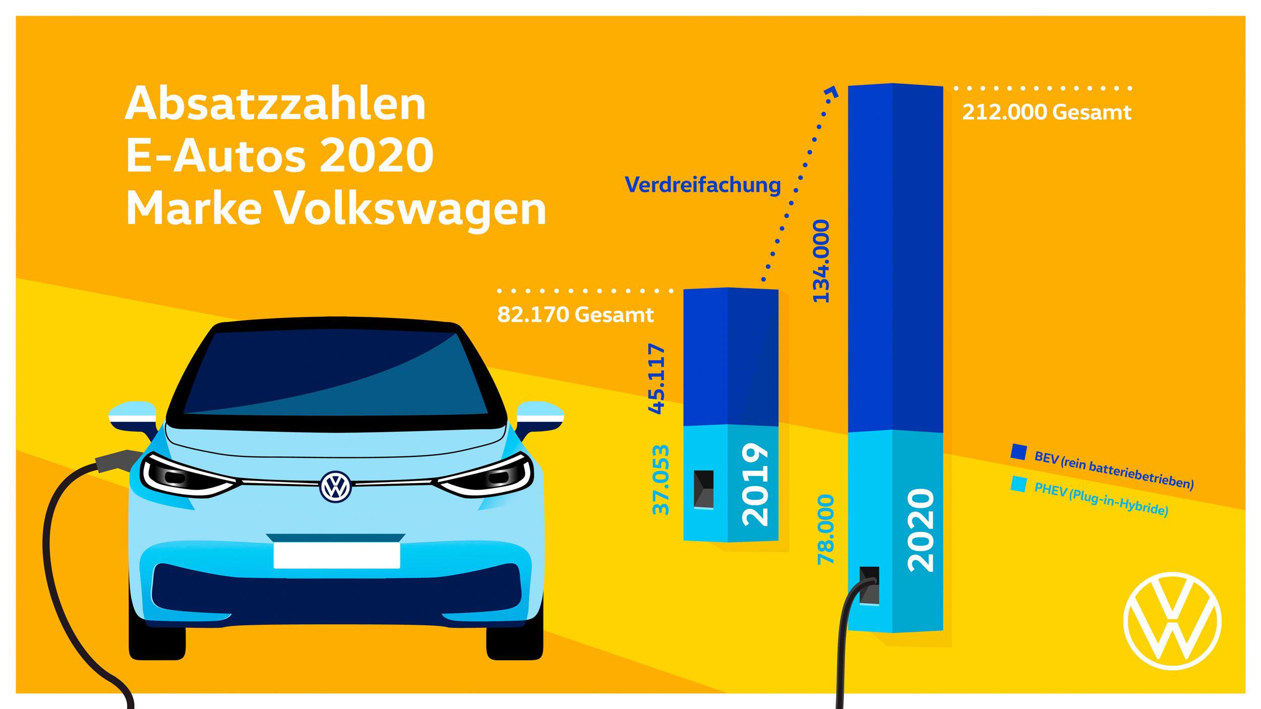 VW-Elektroauto-Absatz-2020