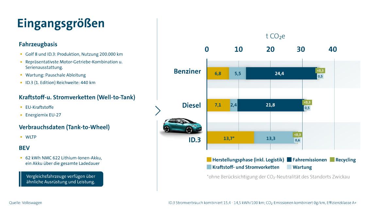 Abb. 1 Vergleich CO₂-Bilanz von E- und Diesel und Benzin-Fahrzeugen in der europäischen Kompaktklasse