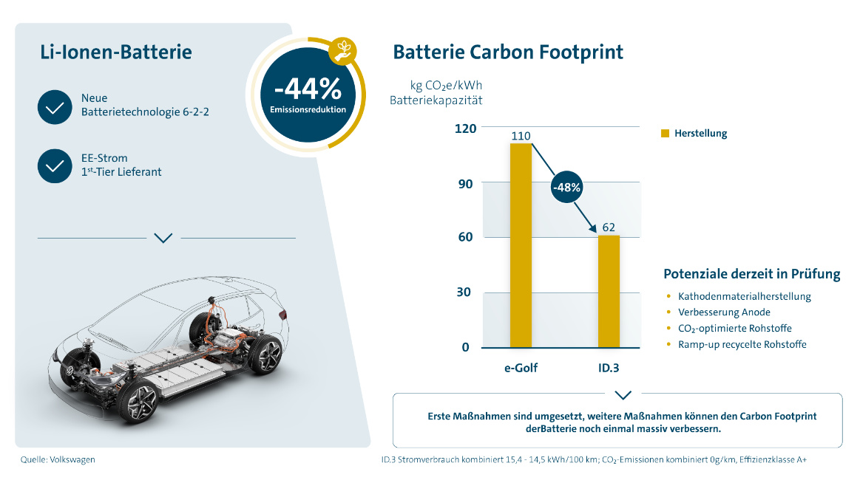 Abb. 2 CO₂-Hotspots während der Herstellung eines BEV