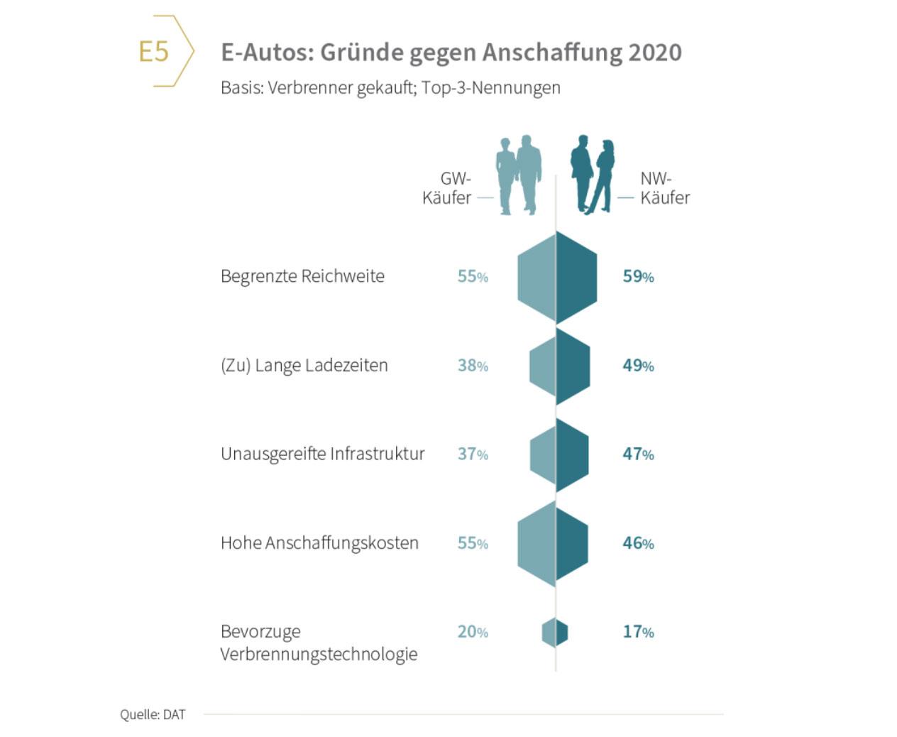 DAT-Report-2021-Elektrauto-Gruende-dagegen