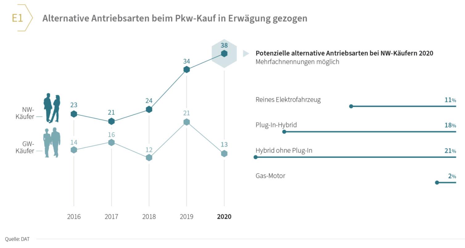 DAT-Report-2021-Elektrauto-in-Erwaegung-gezogen