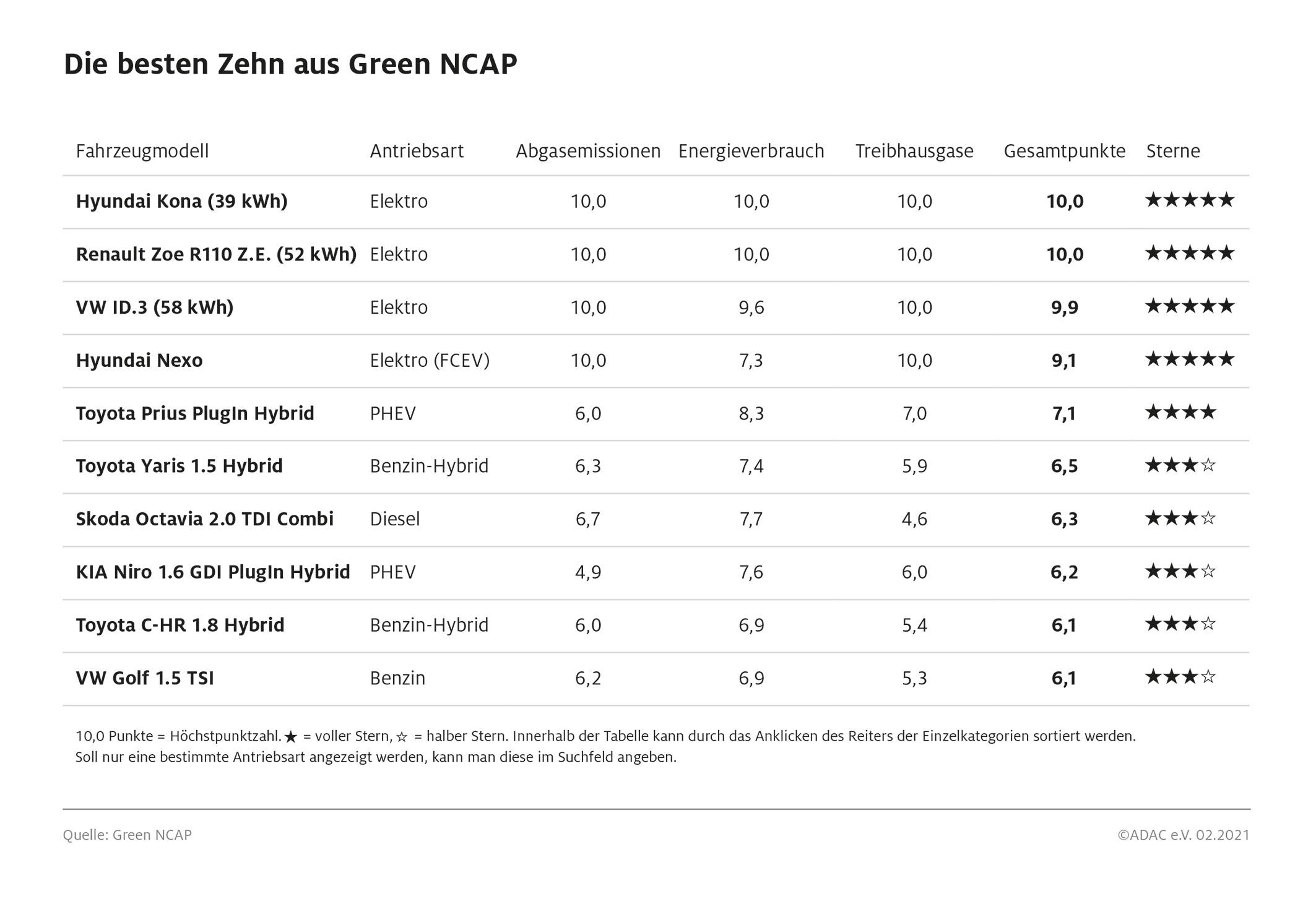 adac-green-ncap