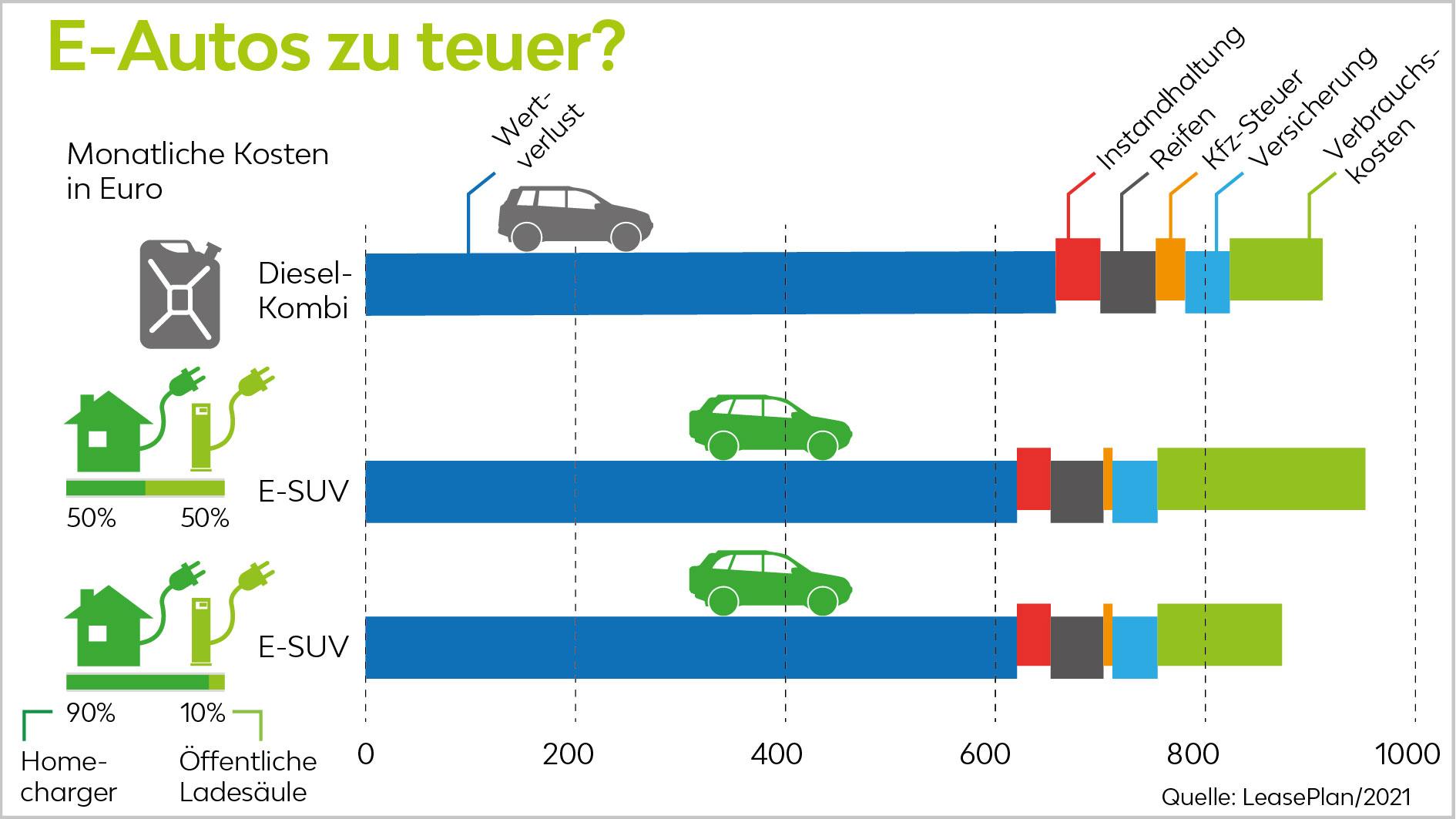 E-Auto-Kosten-Reichweite