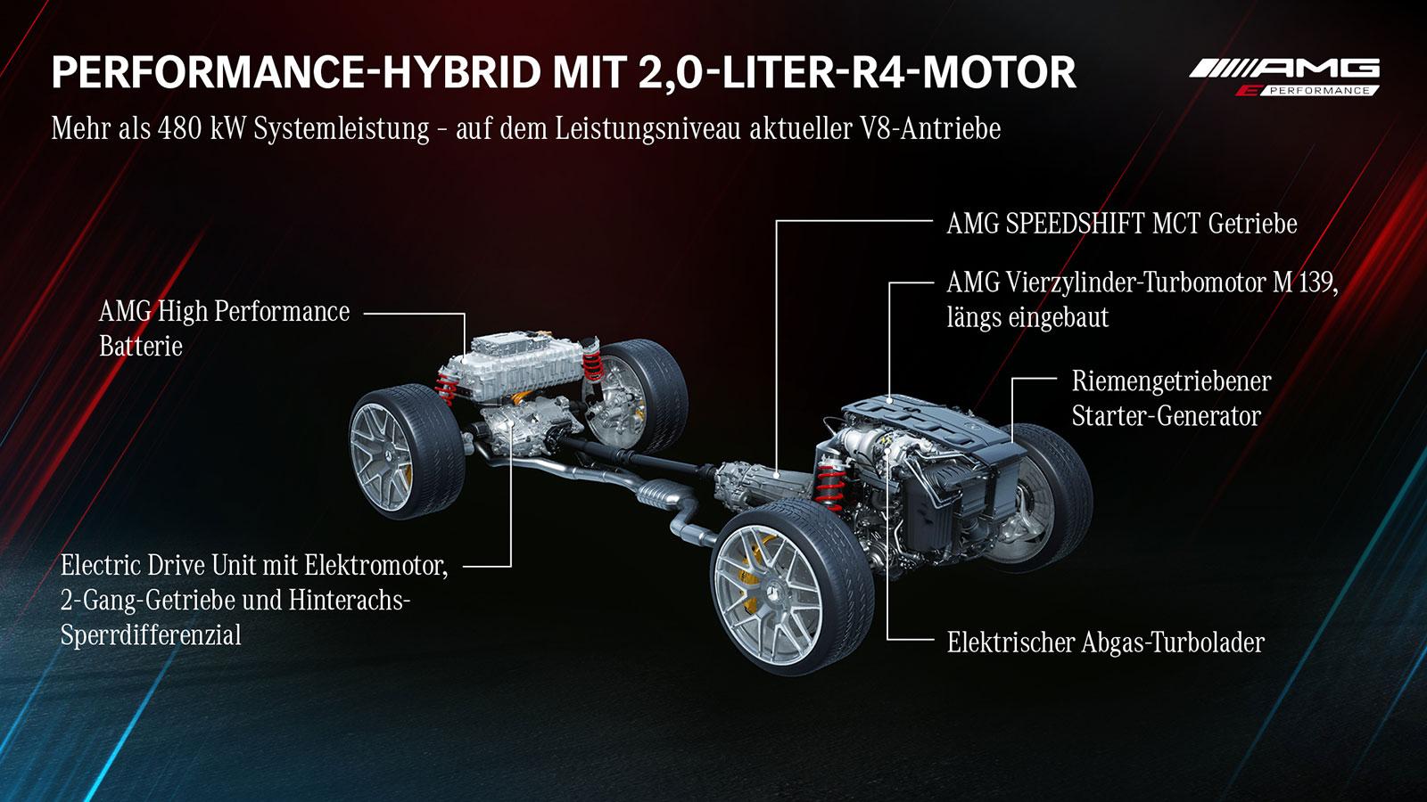 Mercedes-AMG-Elektro-Strategie-2021-2