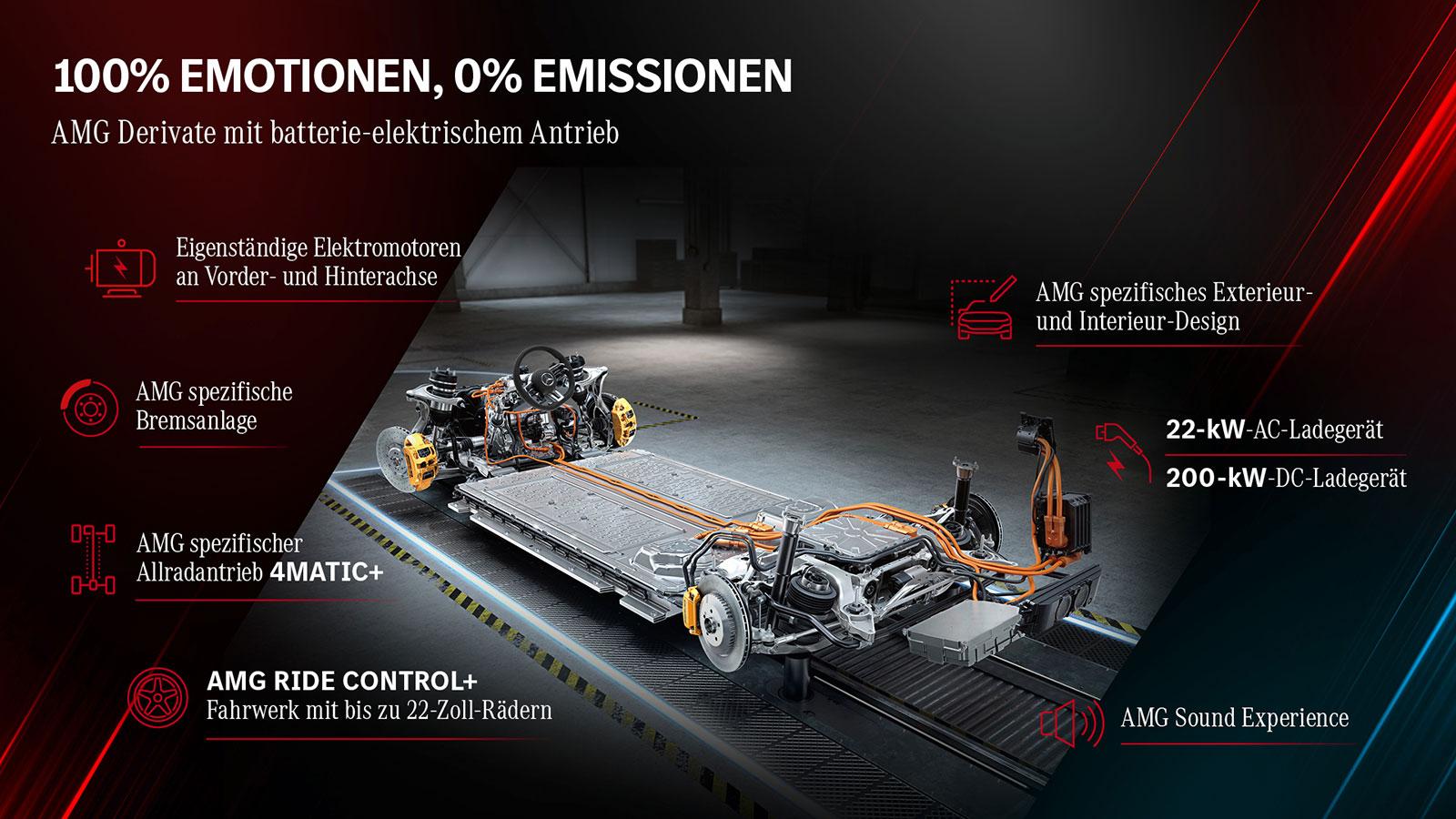 Mercedes-AMG-Elektro-Strategie-2021-4
